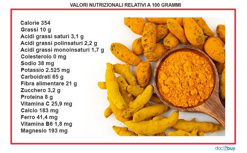 curcuma valori nutrizionali scheda