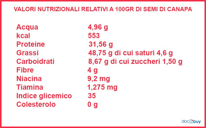 pianta di canapa tabella nutrizionale