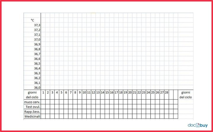 test di ovulazione grafico temperatura basale