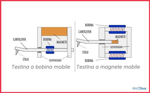 testine a bobina mobile ed a magnete mobile